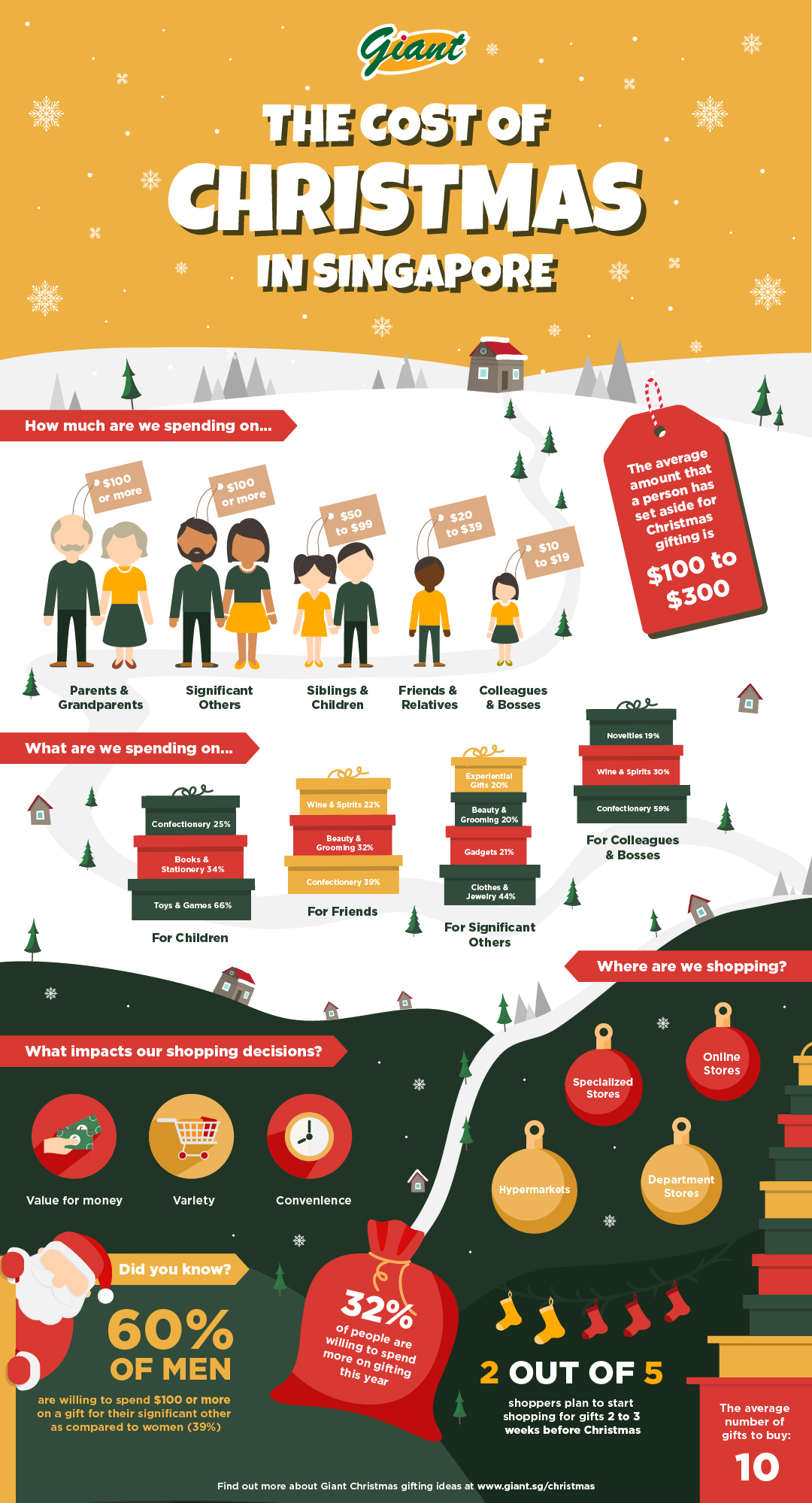 Christmas Gifts: The Cost Of Gifting In Singapore This Merry Season ...